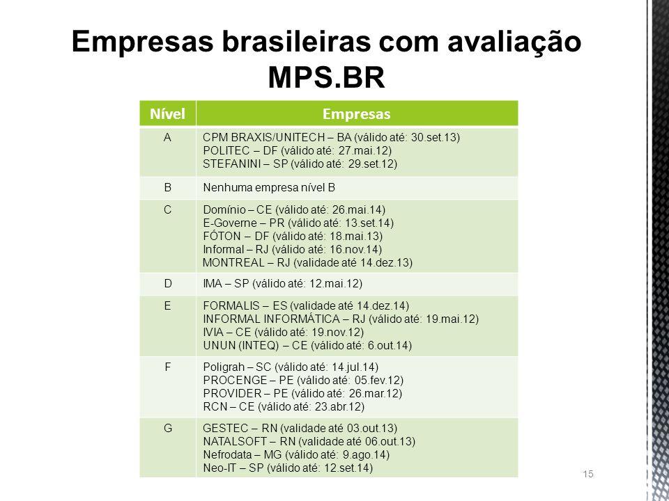 Empresas brasileiras com avaliação MPS.BR
