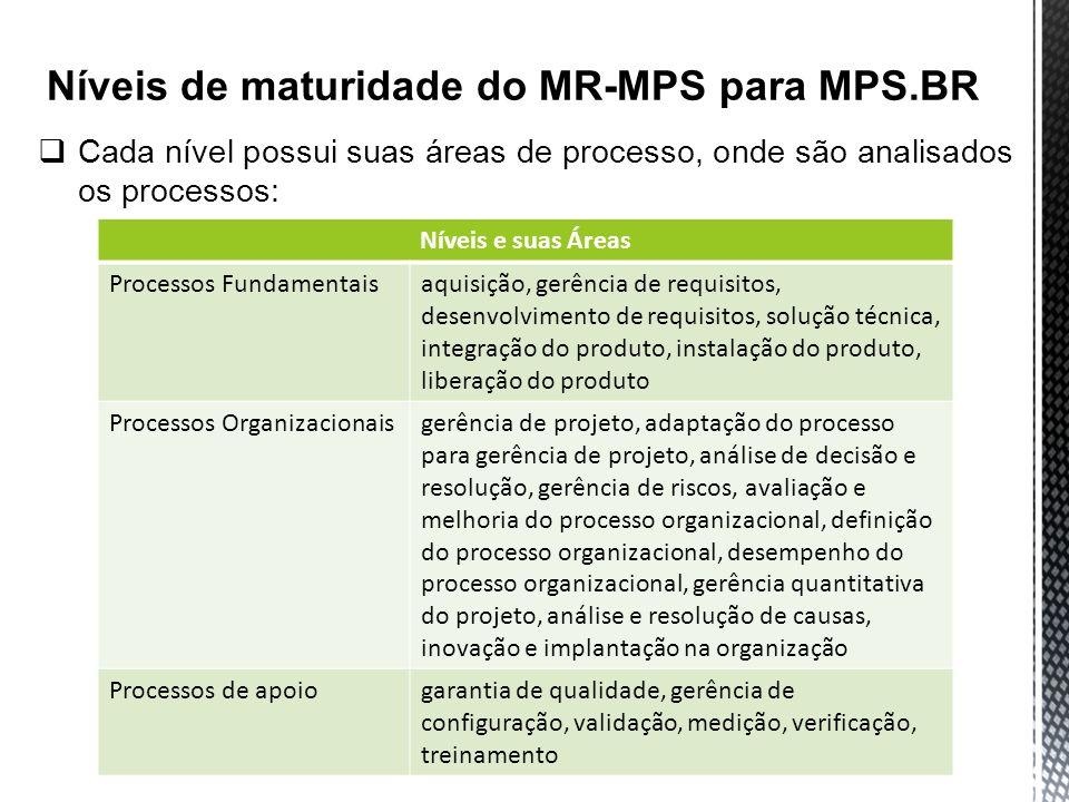 Níveis de maturidade do MR-MPS para MPS.BR