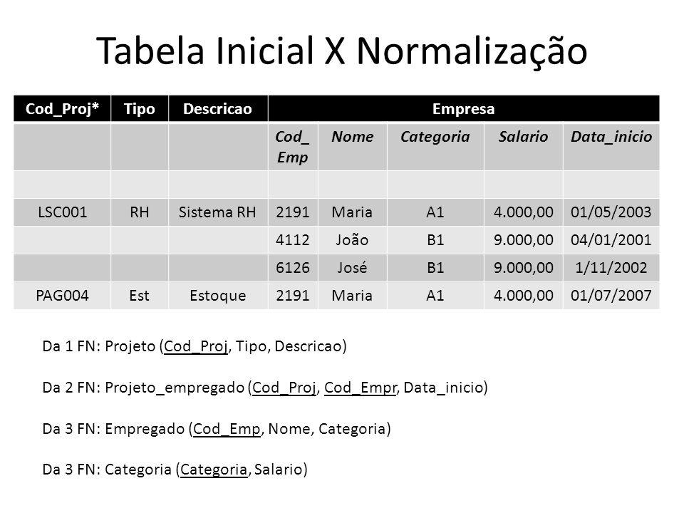 Tabela Inicial X Normalização