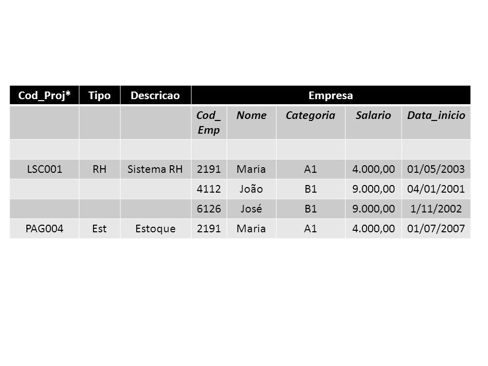 Cod_Proj* Tipo. Descricao. Empresa. Cod_Emp. Nome. Categoria. Salario. Data_inicio. LSC001.