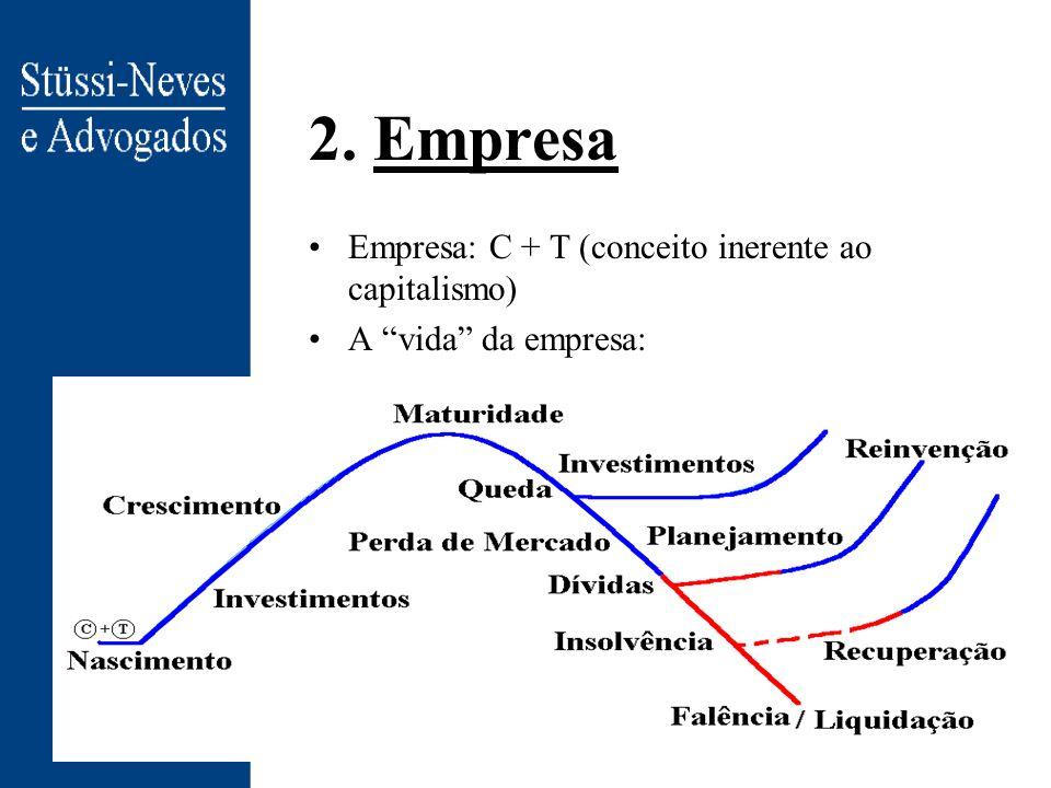 2. Empresa Empresa: C + T (conceito inerente ao capitalismo)