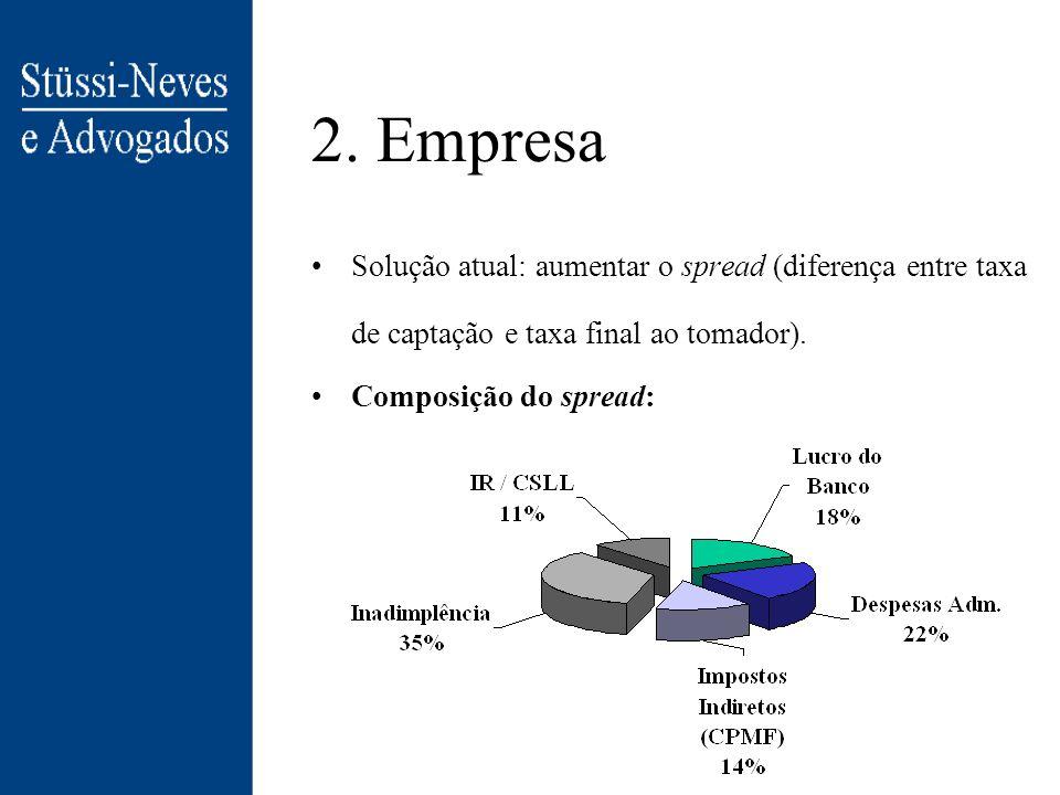 2. Empresa Solução atual: aumentar o spread (diferença entre taxa de captação e taxa final ao tomador).