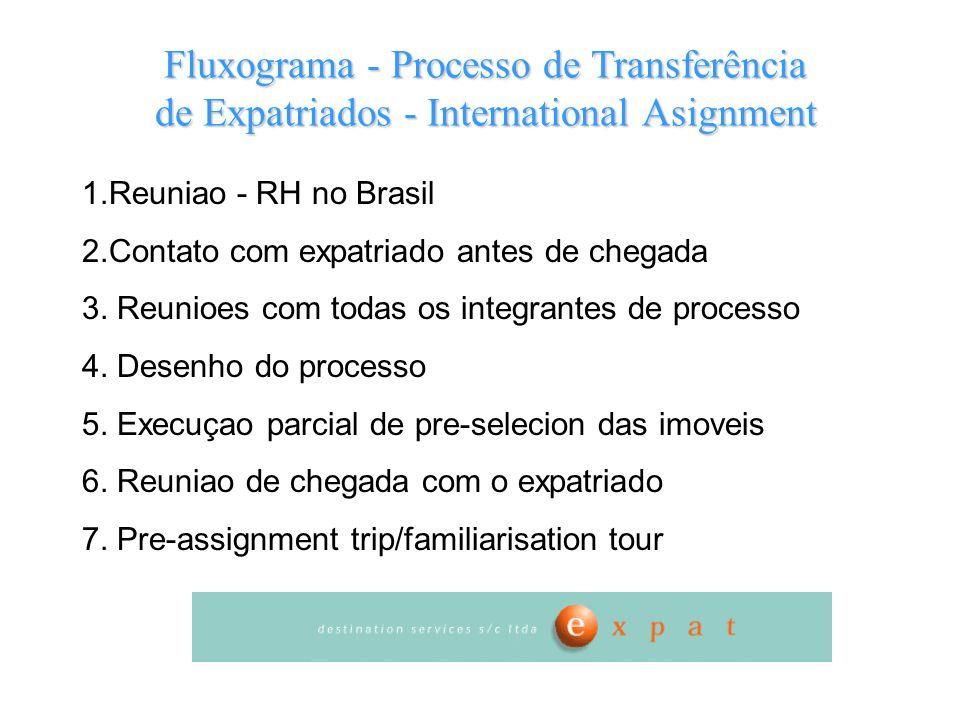 Fluxograma - Processo de Transferência de Expatriados - International Asignment