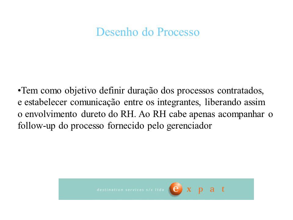 Desenho do Processo Tem como objetivo definir duração dos processos contratados, e estabelecer comunicação entre os integrantes, liberando assim.