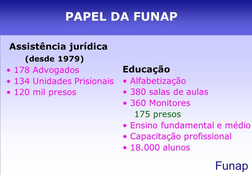 PAPEL DA FUNAP (desde 1979) Educação Assistência jurídica