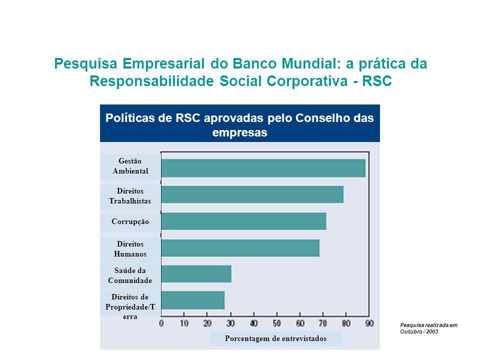 Pesquisa Empresarial do Banco Mundial: a prática da Responsabilidade Social Corporativa - RSC
