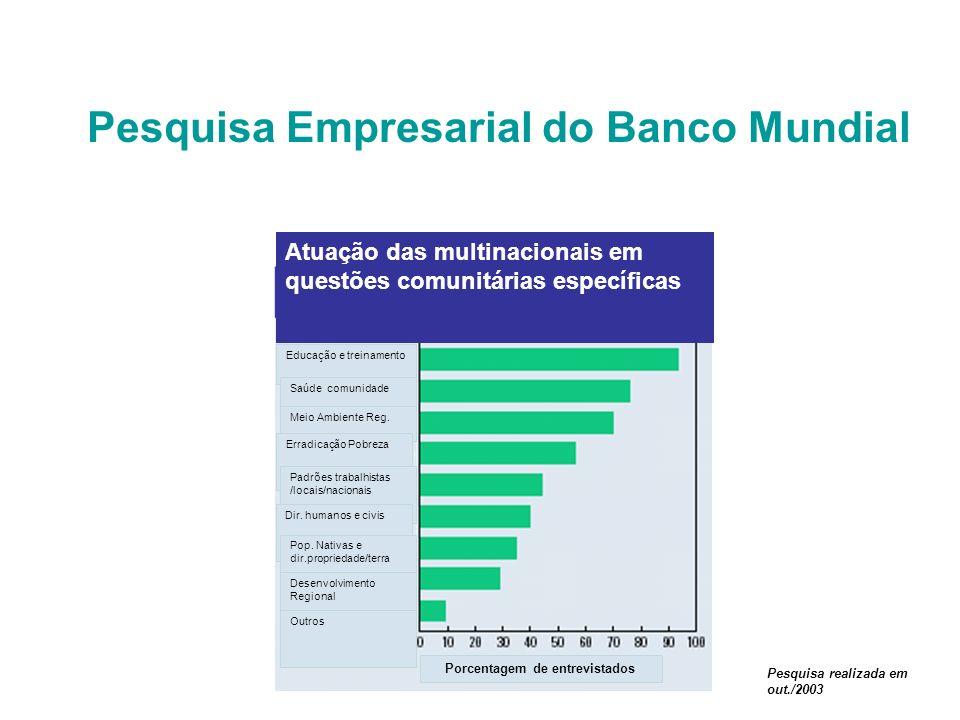 Pesquisa Empresarial do Banco Mundial Porcentagem de entrevistados