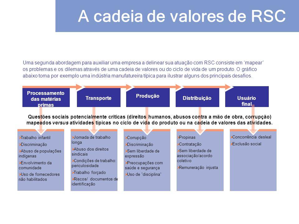 A cadeia de valores de RSC