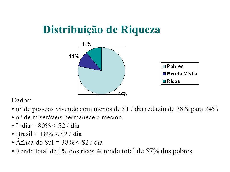 Distribuição de Riqueza