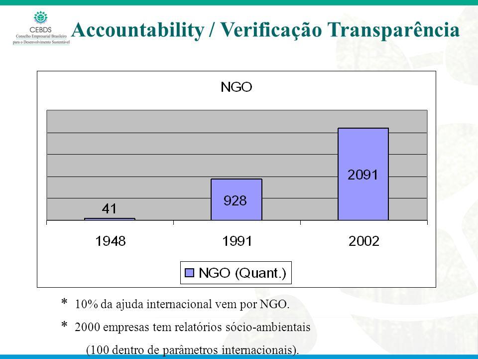 Accountability / Verificação Transparência