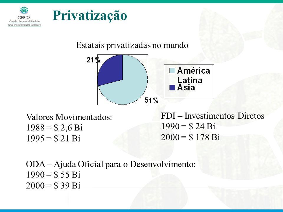 Privatização Estatais privatizadas no mundo