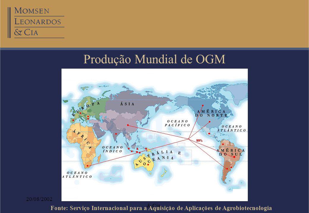 Produção Mundial de OGM
