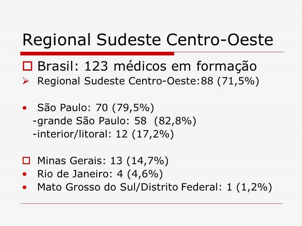 Regional Sudeste Centro-Oeste