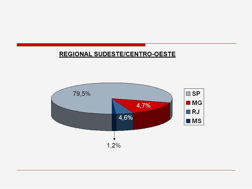 REGIONAL SUDESTE/CENTRO-OESTE