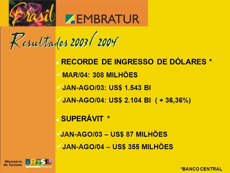 RECORDE DE INGRESSO DE DÓLARES *
