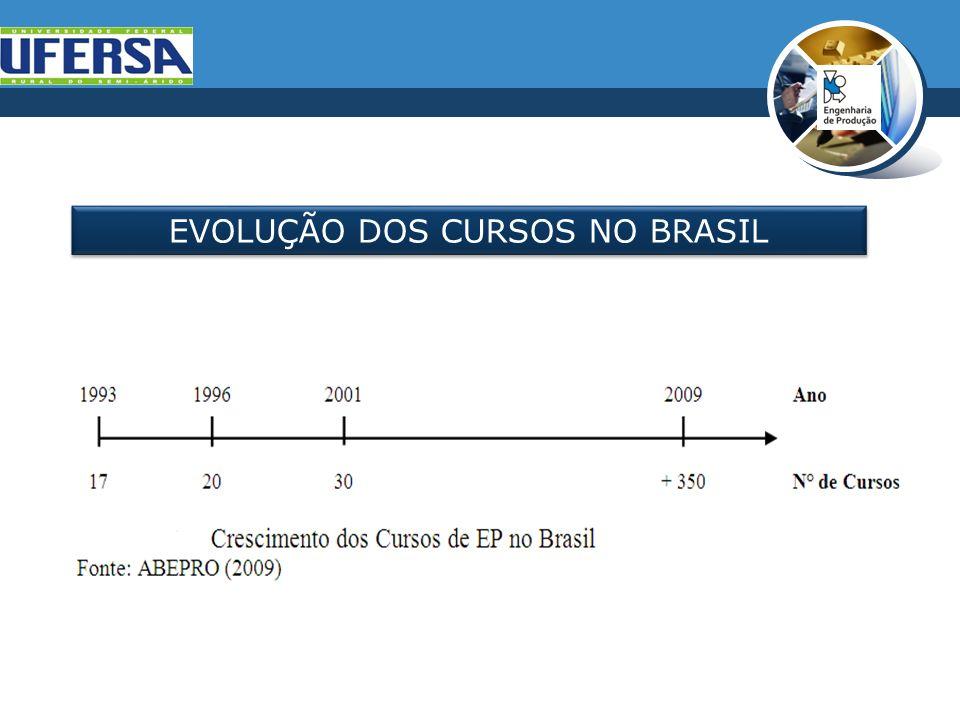 EVOLUÇÃO DOS CURSOS NO BRASIL