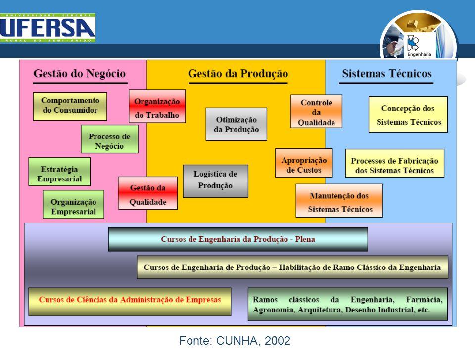 Fonte: CUNHA, 2002