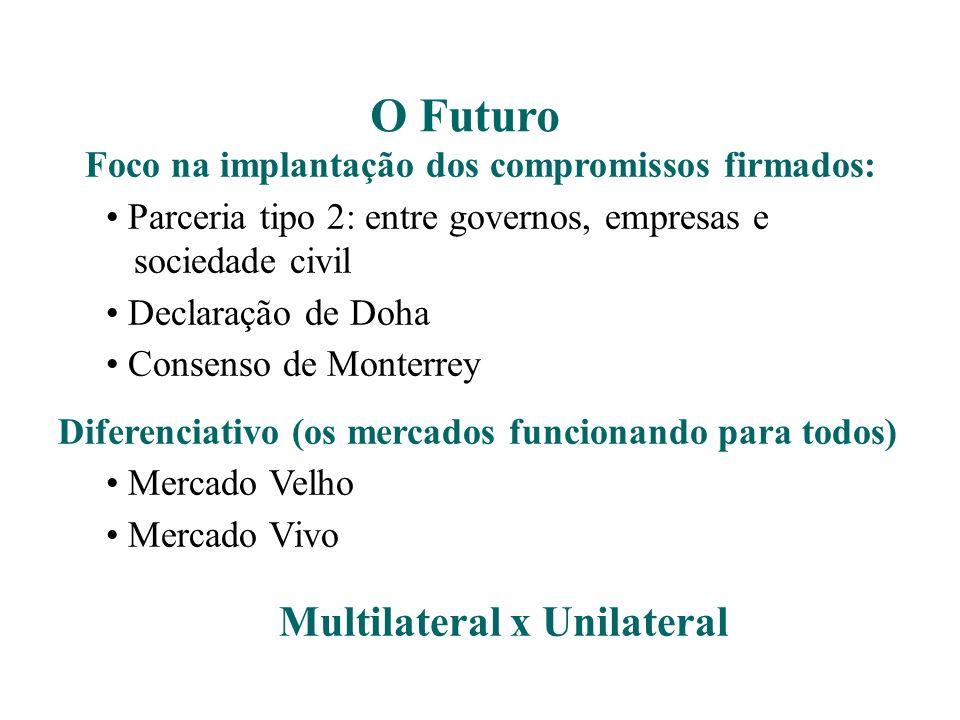 O Futuro Multilateral x Unilateral