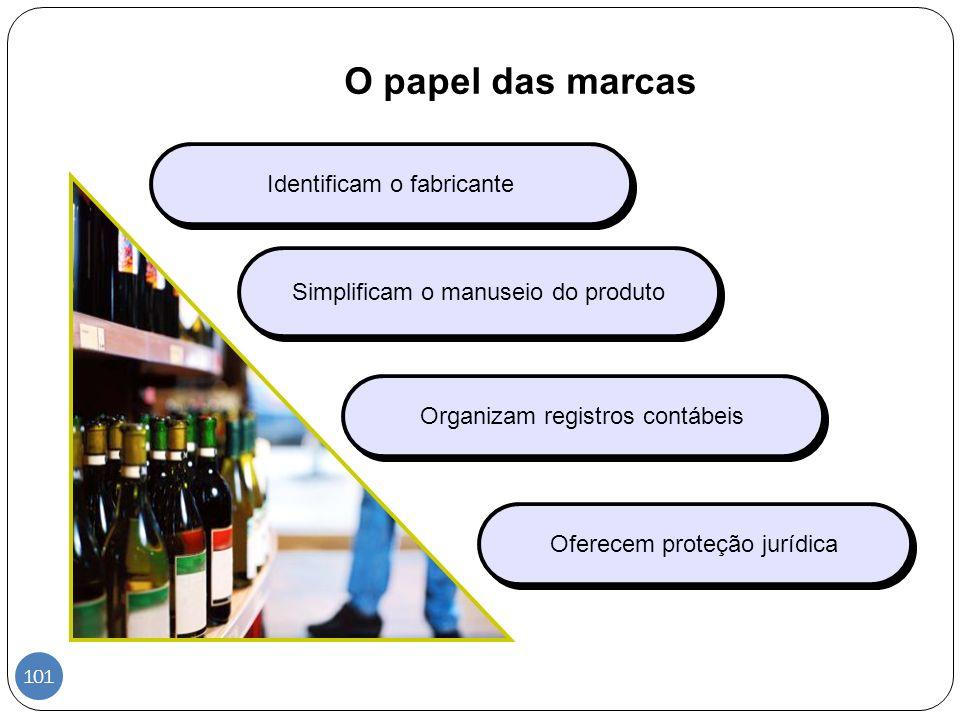 O papel das marcas Identificam o fabricante
