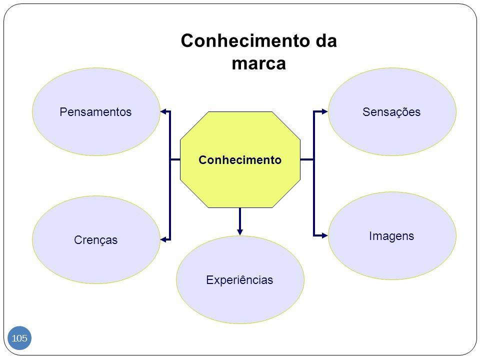 Conhecimento da marca Pensamentos Sensações Conhecimento Imagens