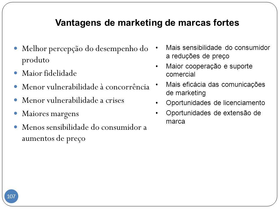 Vantagens de marketing de marcas fortes