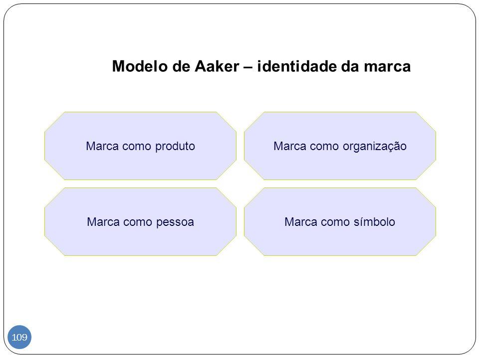 Modelo de Aaker – identidade da marca