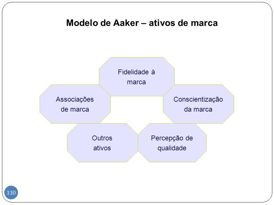Modelo de Aaker – ativos de marca