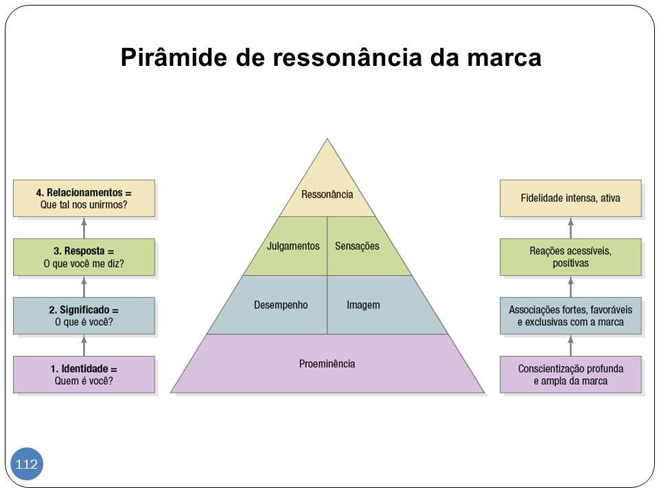 Pirâmide de ressonância da marca