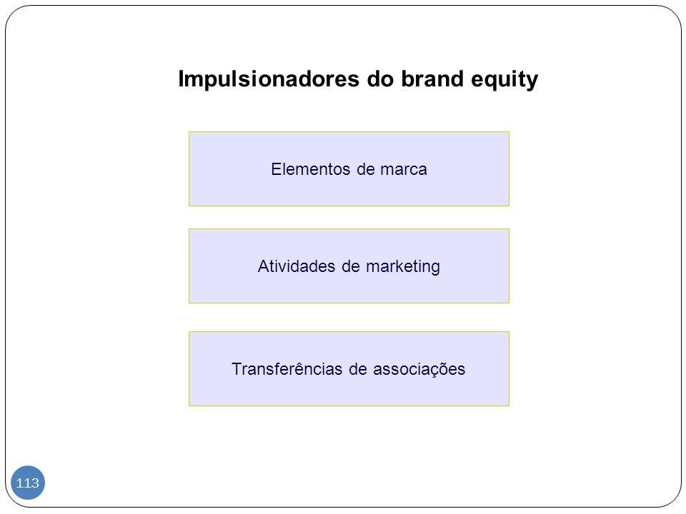 Impulsionadores do brand equity