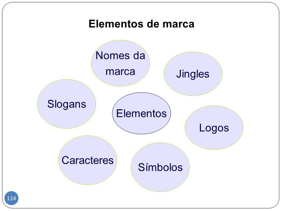 Elementos de marca Nomes da marca Jingles Slogans Elementos Logos Caracteres Símbolos