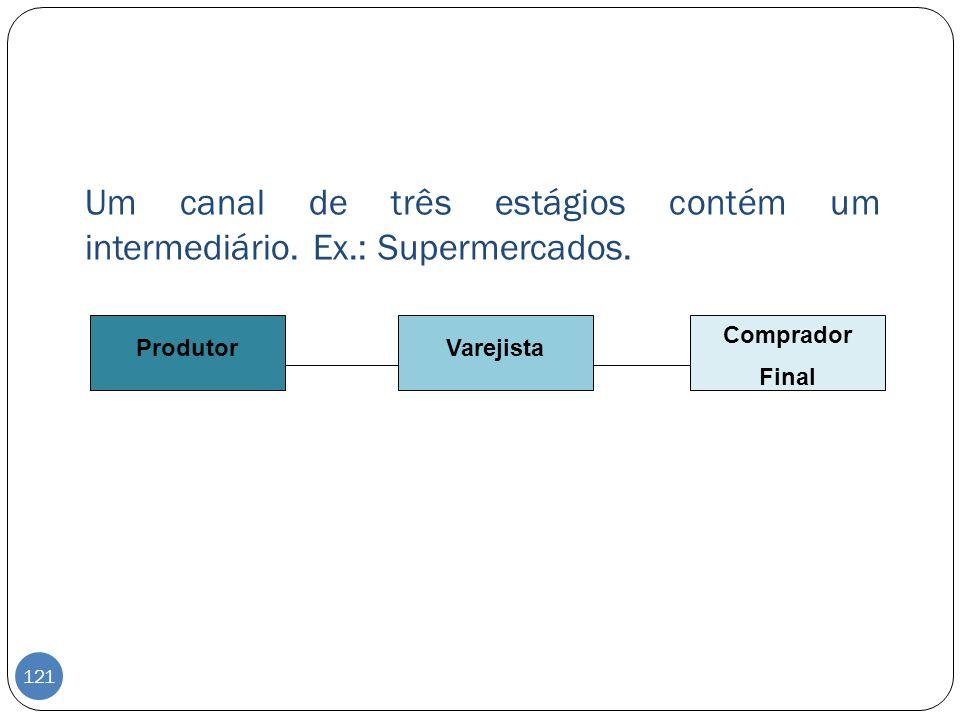 Um canal de três estágios contém um intermediário. Ex.: Supermercados.