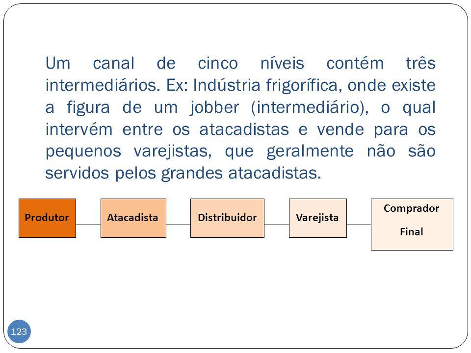 Um canal de cinco níveis contém três intermediários