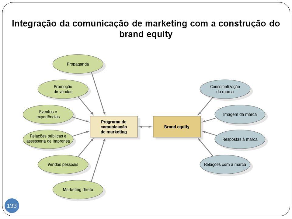 Integração da comunicação de marketing com a construção do brand equity