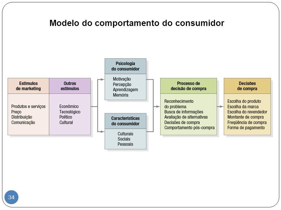 Modelo do comportamento do consumidor