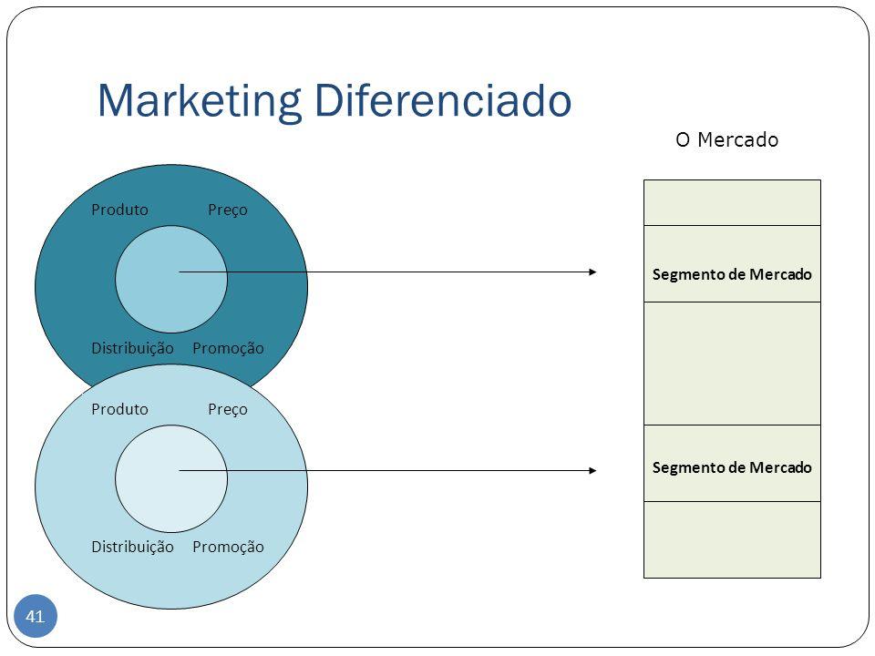 Marketing Diferenciado