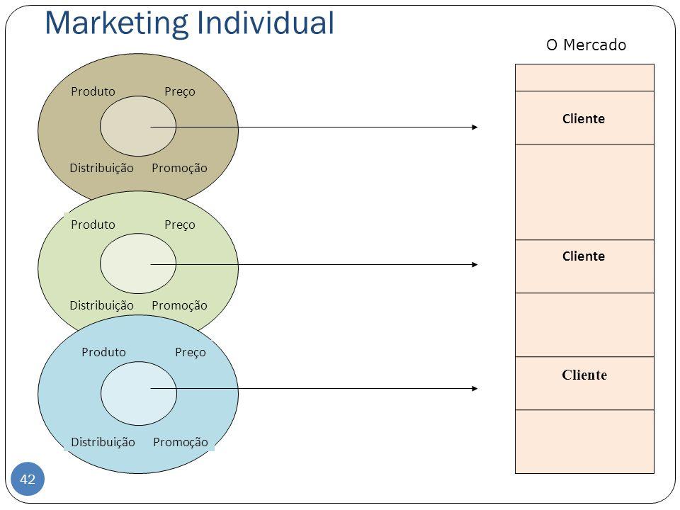 Marketing Individual O Mercado Cliente Produto Preço