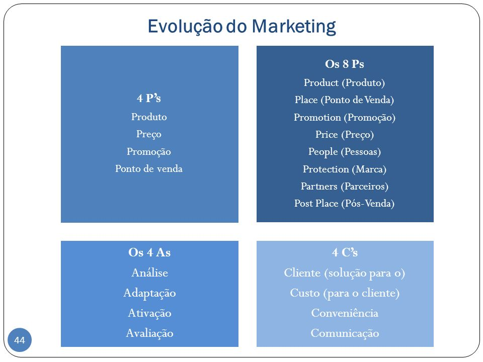 Evolução do Marketing Os 8 Ps 4 P's Produto Preço Promoção