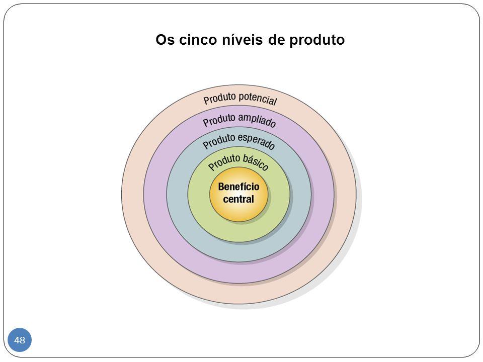 Os cinco níveis de produto