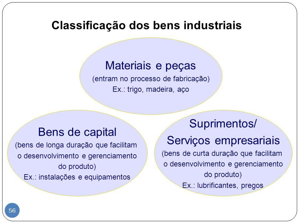 Classificação dos bens industriais