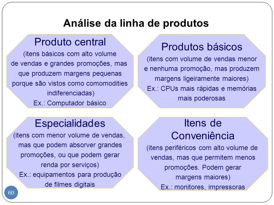 Análise da linha de produtos
