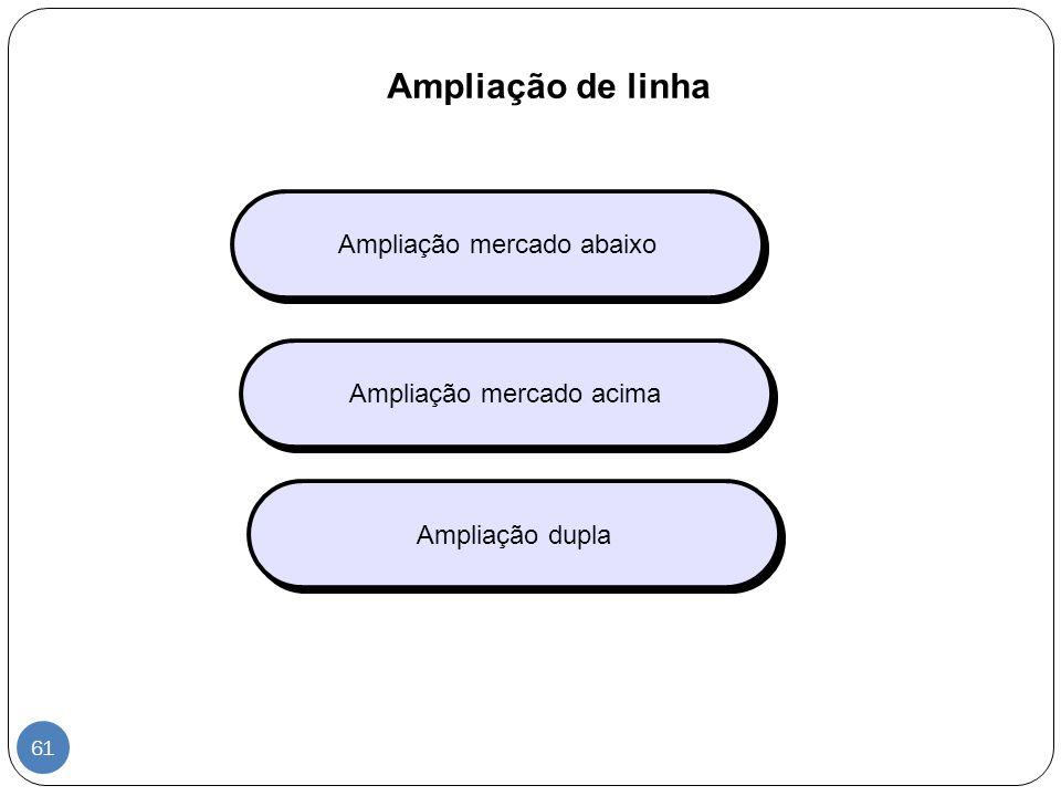 Ampliação de linha Ampliação mercado abaixo Ampliação mercado acima