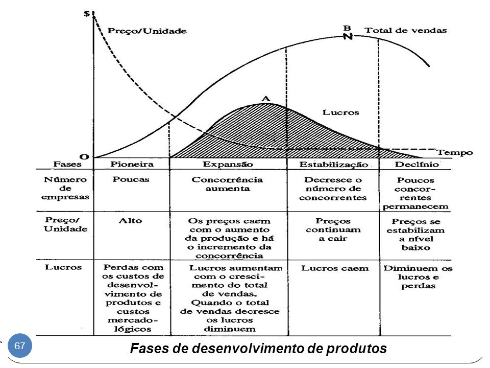 Fases de desenvolvimento de produtos
