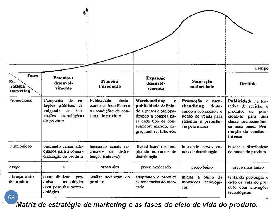 Matriz de estratégia de marketing e as fases do ciclo de vida do produto.