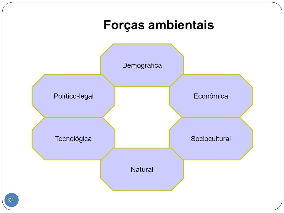 Forças ambientais Demográfica Político-legal Econômica Tecnológica
