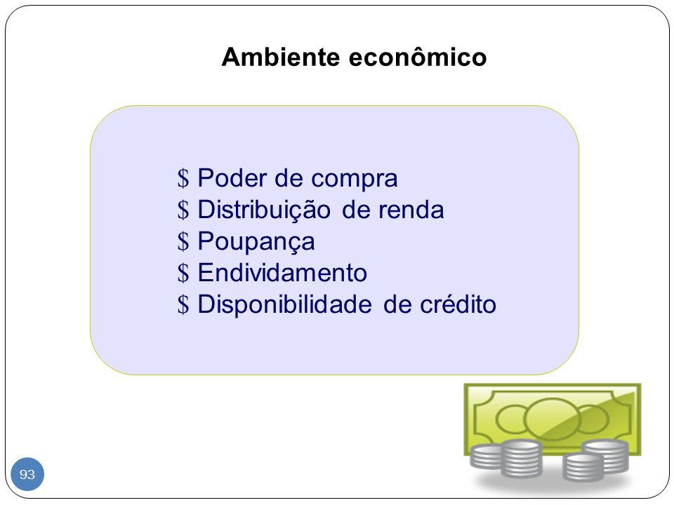 Ambiente econômico Poder de compra. Distribuição de renda.