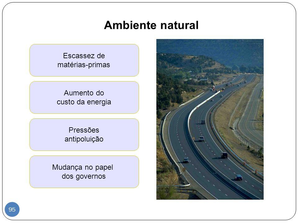 Ambiente natural Escassez de matérias-primas Aumento do