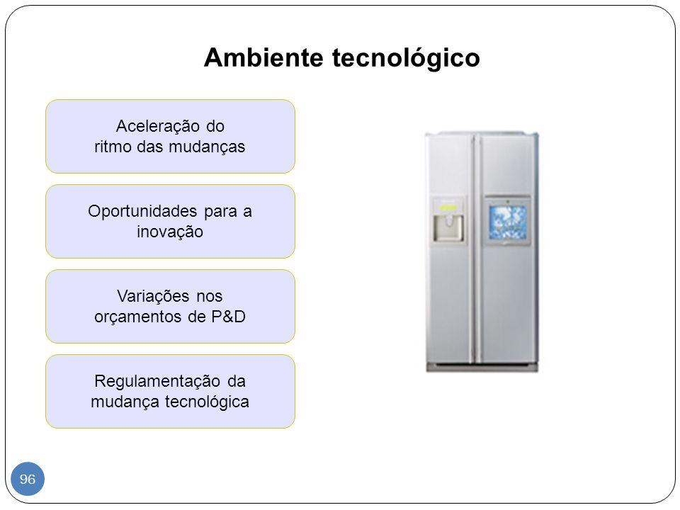 Ambiente tecnológico Aceleração do ritmo das mudanças