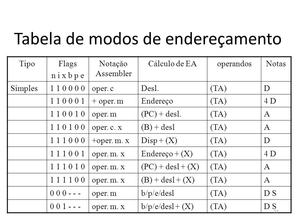 Tabela de modos de endereçamento