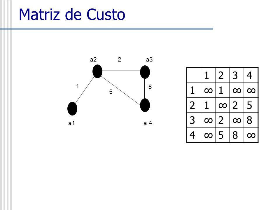 Matriz de Custo a2 2 a3 1 5 8 a1 a 4 1 2 3 4 ∞ 5 8