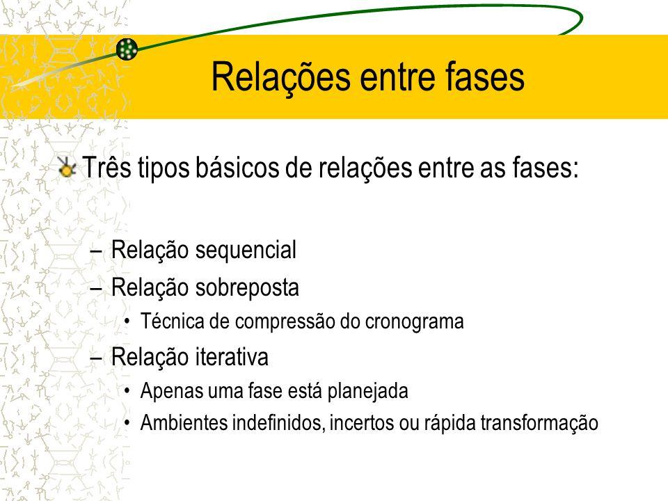 Relações entre fases Três tipos básicos de relações entre as fases: